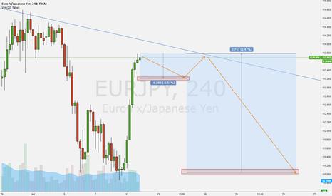EURJPY: Yen pairs.  Pending short trades....set