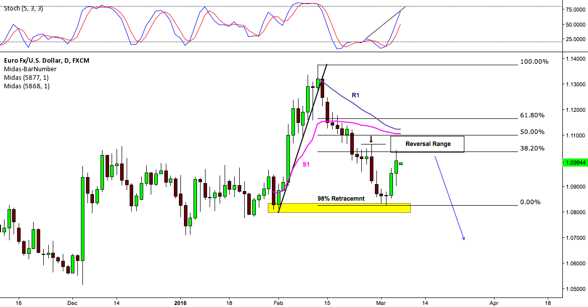 Euro/U.S Dollar Daily Analysis