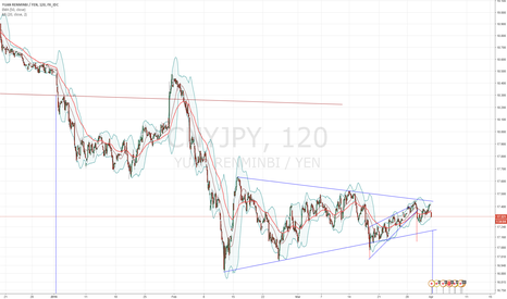 CNYJPY: Fractal CNY/JPY started its wedge breakdown (Nikita FX )
