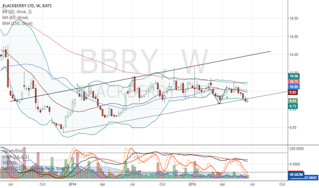 BBRY: BlackBerry Looks Weak on Weekly Chart