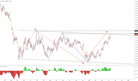 EURUSD: It's time to sell?