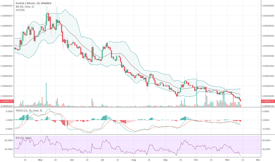 FUNBTC: In this bloodbath have FUN