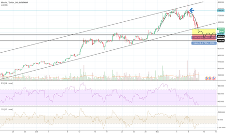 BTCUSD: BTC Due For ~$5,700??