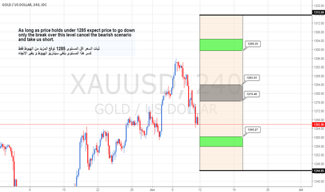 XAUUSD: Gold Weekly Cycle