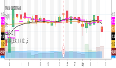NAVI: Multiple Moving Averages (10 Moving Averages In One)