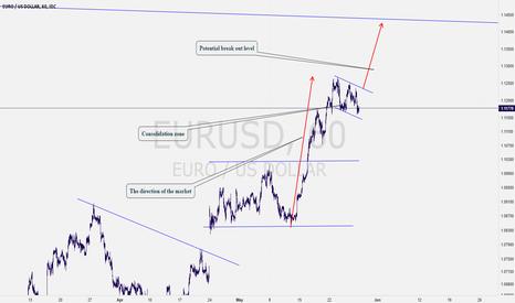 EURUSD: EURUSD: Why Am I Bullish? My Chart Will Explain It Well