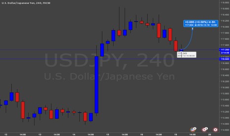 USDJPY: Rejection candle