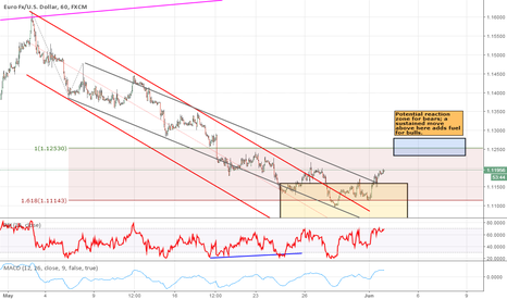 EURUSD: Bulls still in control above 1.1050