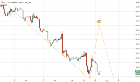 DXY: DXY daily chart