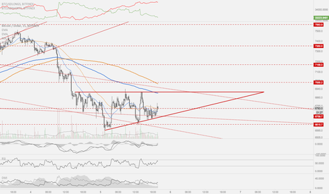 BTCUSD: BTC Ascending triangle in play