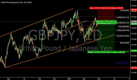 GBPJPY: gbpjpy short in making