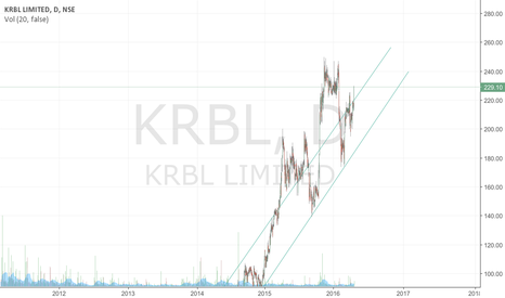KRBL: KRBL about to zoom