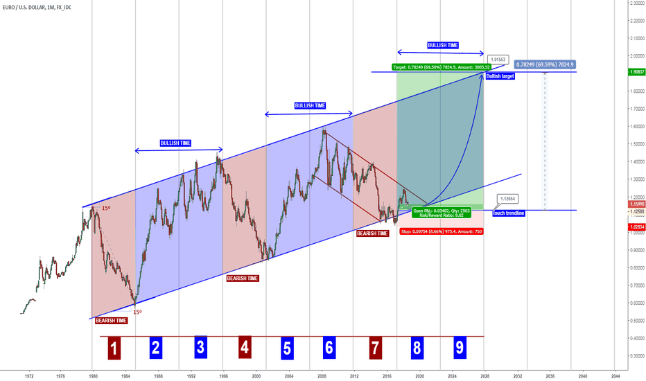 EURUSD: EURUSD - 12 years bullish cycles