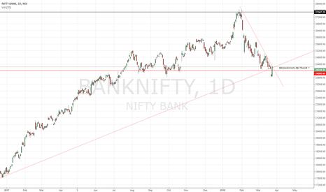 BANKNIFTY: BANKNIFTY | Re- Test Of The Trend line Break ?