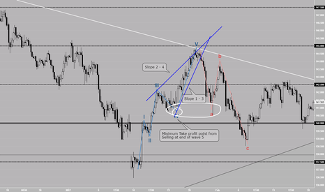 GBPJPY: Great way to trade elliot wave at end of 5th wave