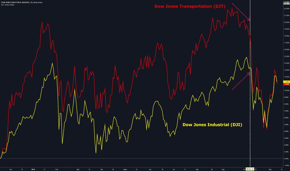 DJI: Avisamos hace un tiempo de esta divergencia del #DJT