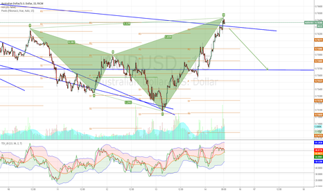 AUDUSD: Bearish Shark