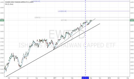 EWT: EWT (TAIWAN) - Correction ahead?