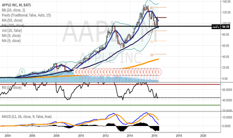 AAPL: Been waiting a time for this trade: AAPL LONG