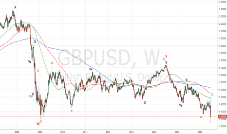 GBPUSD: GBPUSD_Elliott waves and fractals applied on the weekly chart