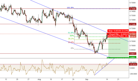 AUDUSD: AUDUSD GREAT H4 SHORT POTENTIAL VERY TIGHT STOP GREAT CHANNEL £$