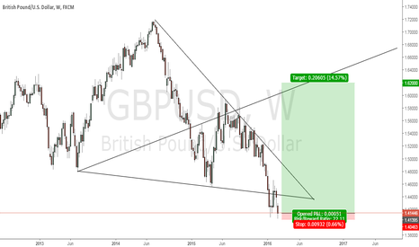 GBPUSD: Wolfe Waves on GBP/USD Weekly + Potential Double bottom1H
