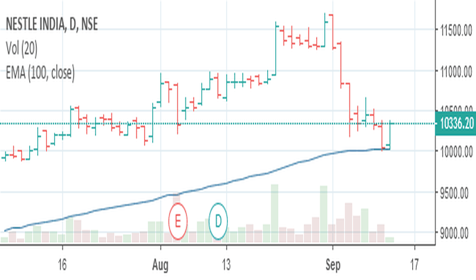 NESTLEIND: Nestle Bounce from its 100 EMA