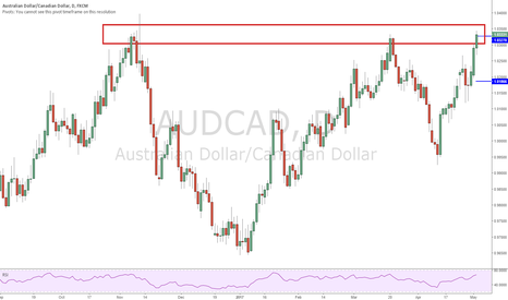 AUDCAD: Reached Previous Resistance and Ready for Possible Drop