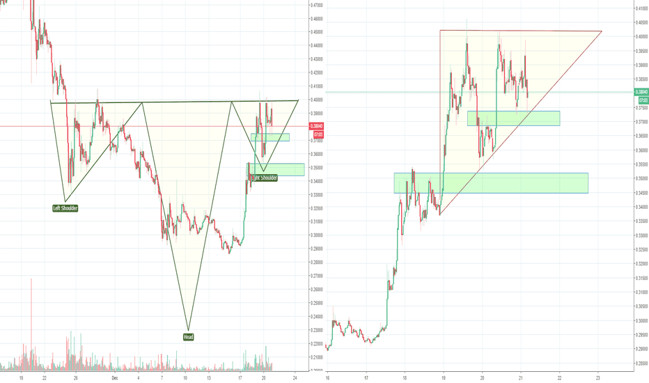 XRPUSD: XRP Ripple, making an H&S to form a big inverse H&S, Part 2