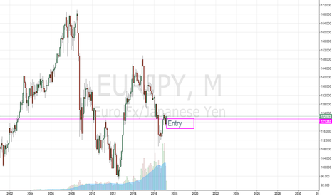 EURJPY: Monthly Insight