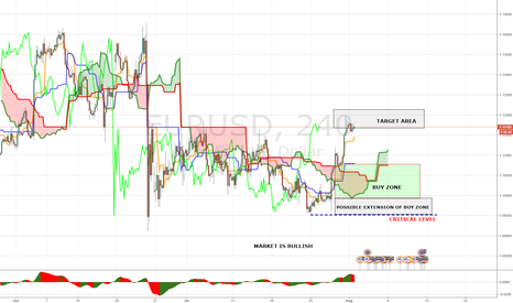 EURUSD: PANOPTIC TRADING METHOD WEEKLY MAP EURUSD (01-05 AUGUST)