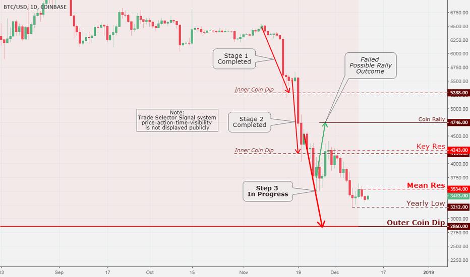 BTCUSD: Bitcoin (BTC/USD) Daily Chart Analysis 12/12