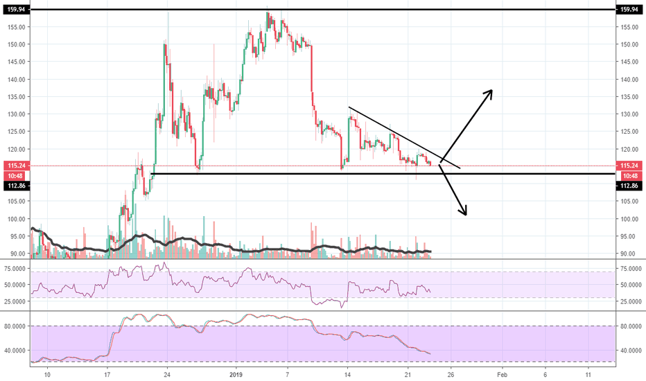 ETHUSD: descending triangle
