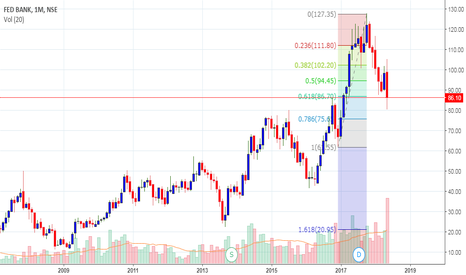 FEDERALBNK: Short - As per Monthly chart