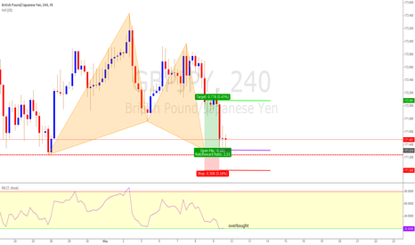 GBPJPY: Gartley Pattern Completion Trade GBPJPY