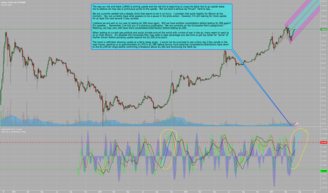 BTCUSD: BTCUSD - Copied & Pasted for Easier Reading in Comments...