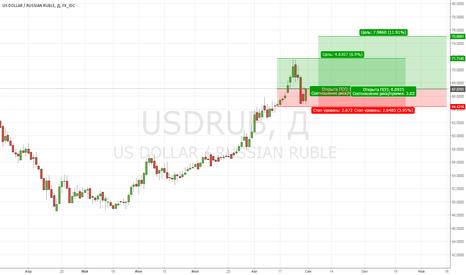 USDRUB: USD/RUB: перекупленность снята...ориентир 75 руб