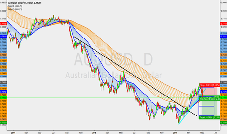 AUDUSD: AUDUSD - Short opportunity!