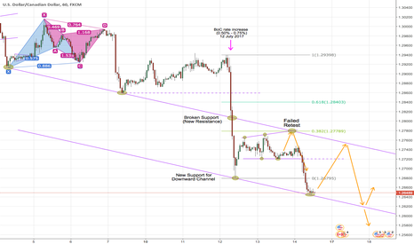 USDCAD: USDCAD Channel Trade 1 hr Chart