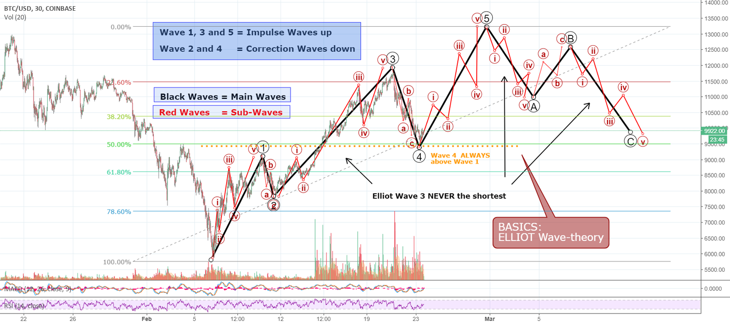 Philakone is MAD! Know your ELLIOT WAVE-Theory now!