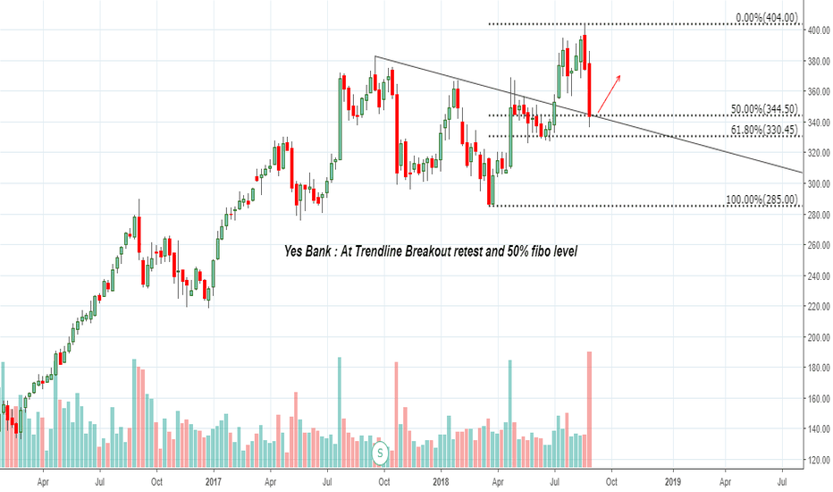 YESBANK: Yes Bank : At Trendline Breakout retest and 50% fibo level