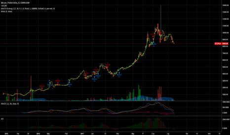 BTCPLN: Bitcoin daleko od 10 tysięcy złotych