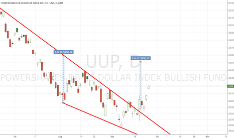 UUP: LONG DXY using UUP