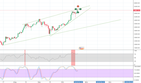 BTCUSD: Shooting star candle on daily TF?