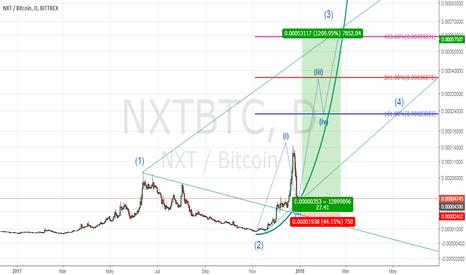 NXTBTC: NXTBTC wave3 projection (potential 1500%)