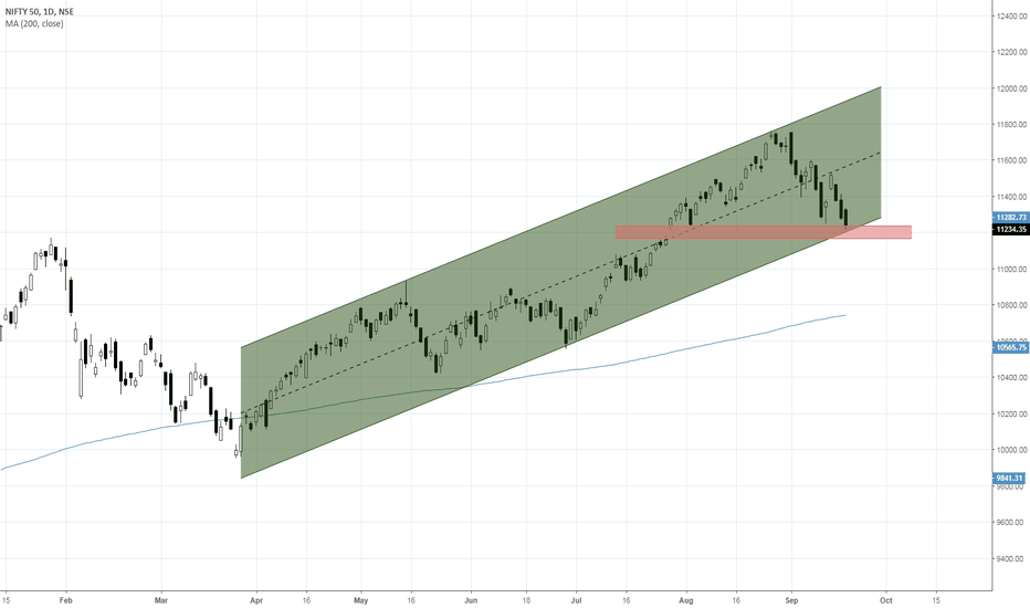 NIFTY: Nifty ~ Reversal
