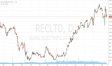 RECLTD: RECLTD is good for long