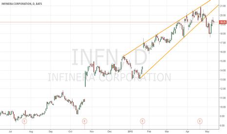 INFN: Short the broken rising wedge