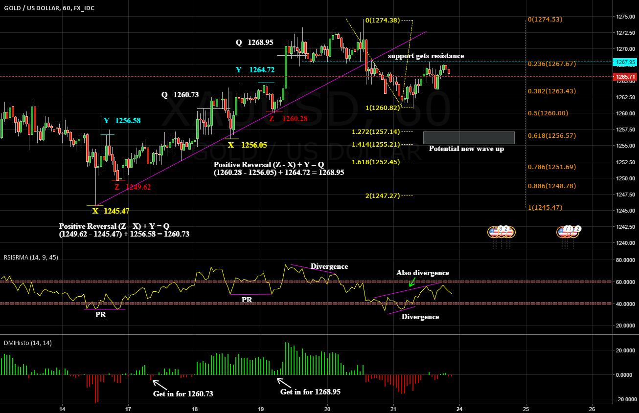 Analyze positive reversals, divergence, trendlinebreak