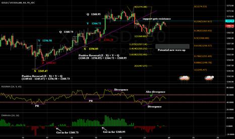 XAUUSD: Analyze positive reversals, divergence, trendlinebreak